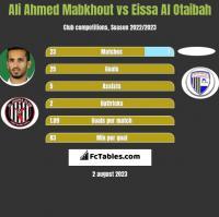 Ali Ahmed Mabkhout vs Eissa Al Otaibah h2h player stats