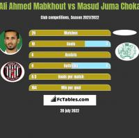 Ali Ahmed Mabkhout vs Masud Juma Choka h2h player stats