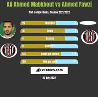 Ali Ahmed Mabkhout vs Ahmed Fawzi h2h player stats