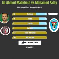 Ali Ahmed Mabkhout vs Mohamed Fathy h2h player stats