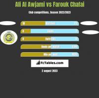 Ali Al Awjami vs Farouk Chafai h2h player stats