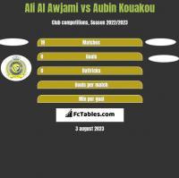 Ali Al Awjami vs Aubin Kouakou h2h player stats