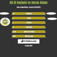 Ali Al Awjami vs Imran Adam h2h player stats