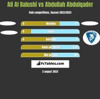 Ali Al Balushi vs Abdullah Abdulqader h2h player stats