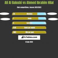 Ali Al Balushi vs Ahmed Ibrahim Hilal h2h player stats