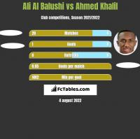 Ali Al Balushi vs Ahmed Khalil h2h player stats