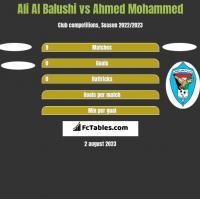 Ali Al Balushi vs Ahmed Mohammed h2h player stats