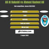Ali Al Balushi vs Ahmed Rashed Ali h2h player stats