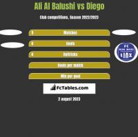 Ali Al Balushi vs Diego h2h player stats