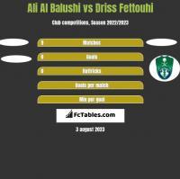 Ali Al Balushi vs Driss Fettouhi h2h player stats