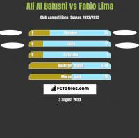 Ali Al Balushi vs Fabio Lima h2h player stats