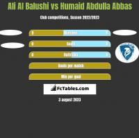Ali Al Balushi vs Humaid Abdulla Abbas h2h player stats
