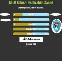Ali Al Balushi vs Ibrahim Saeed h2h player stats