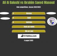 Ali Al Balushi vs Ibrahim Saeed Masoud h2h player stats