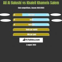 Ali Al Balushi vs Khaleil Khameis Salem h2h player stats