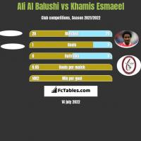 Ali Al Balushi vs Khamis Esmaeel h2h player stats