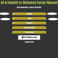 Ali Al Balushi vs Mohamed Surour Maosud h2h player stats