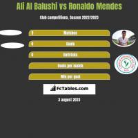 Ali Al Balushi vs Ronaldo Mendes h2h player stats