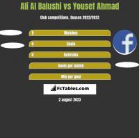 Ali Al Balushi vs Yousef Ahmad h2h player stats