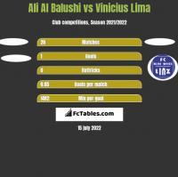 Ali Al Balushi vs Vinicius Lima h2h player stats