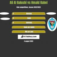 Ali Al Balushi vs Hmaid Rabei h2h player stats