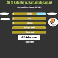 Ali Al Balushi vs Hamad Mohamad h2h player stats