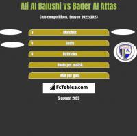 Ali Al Balushi vs Bader Al Attas h2h player stats
