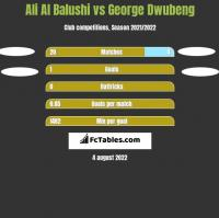 Ali Al Balushi vs George Dwubeng h2h player stats
