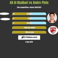 Ali Al Khaibari vs Andre Pinto h2h player stats