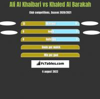 Ali Al Khaibari vs Khaled Al Barakah h2h player stats