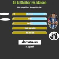 Ali Al Khaibari vs Maicon h2h player stats