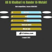 Ali Al Khaibari vs Bander Al-Mutairi h2h player stats