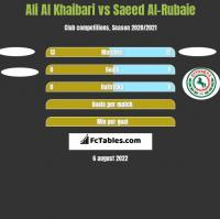 Ali Al Khaibari vs Saeed Al-Rubaie h2h player stats