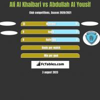 Ali Al Khaibari vs Abdullah Al Yousif h2h player stats