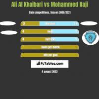 Ali Al Khaibari vs Mohammed Naji h2h player stats