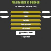 Ali Al Mazidi vs Balbouli h2h player stats