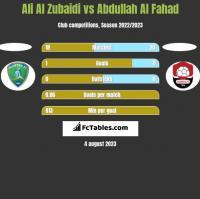 Ali Al Zubaidi vs Abdullah Al Fahad h2h player stats