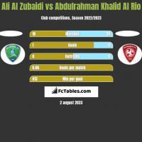 Ali Al Zubaidi vs Abdulrahman Khalid Al Rio h2h player stats