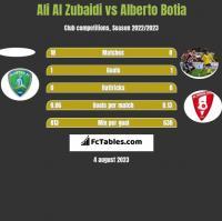 Ali Al Zubaidi vs Alberto Botia h2h player stats