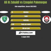 Ali Al Zubaidi vs Ezequiel Palomeque h2h player stats