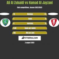 Ali Al Zubaidi vs Hamad Al Jayzani h2h player stats