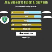 Ali Al Zubaidi vs Husein Al Shuwaish h2h player stats