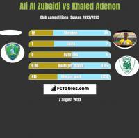 Ali Al Zubaidi vs Khaled Adenon h2h player stats