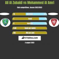 Ali Al Zubaidi vs Mohammed Al Amri h2h player stats