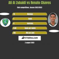 Ali Al Zubaidi vs Renato Chaves h2h player stats