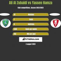 Ali Al Zubaidi vs Yassen Hamza h2h player stats