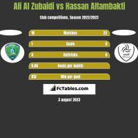 Ali Al Zubaidi vs Hassan Altambakti h2h player stats