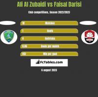 Ali Al Zubaidi vs Faisal Darisi h2h player stats