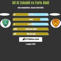 Ali Al Zubaidi vs Faris Abdi h2h player stats