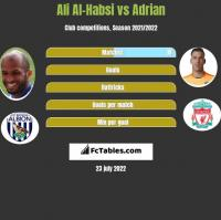 Ali Al-Habsi vs Adrian h2h player stats